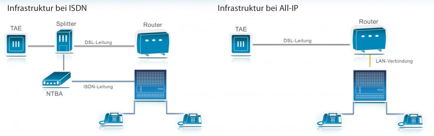 Infrastruktur ISDN und All-IP